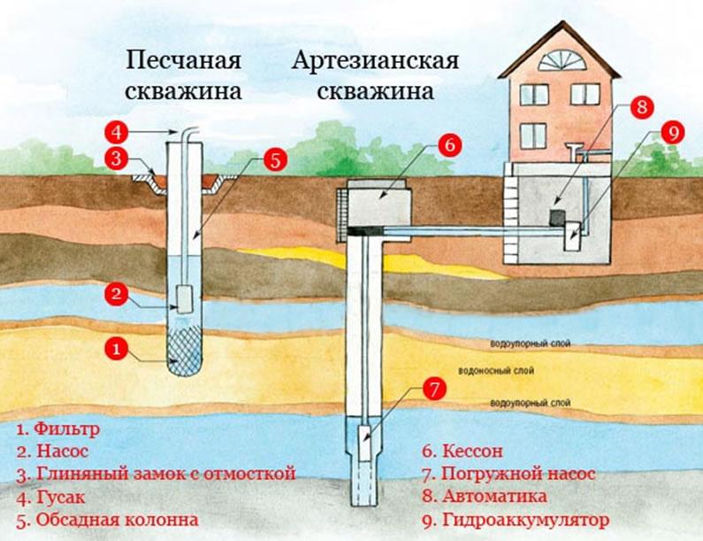 Как найти воду скважин своими руками